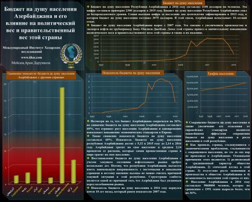 Бюджет на душу населения Азербайджана и его влияние на политический вес и правительственный вес этой страны