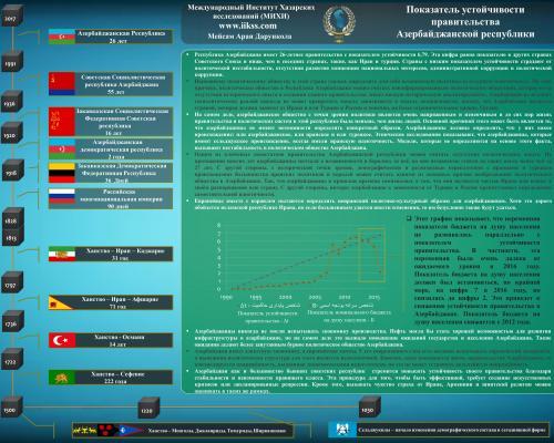 Бушующие волны в политическом обществе Азербайджана (показатель устойчивости правительства Азербайджана)
