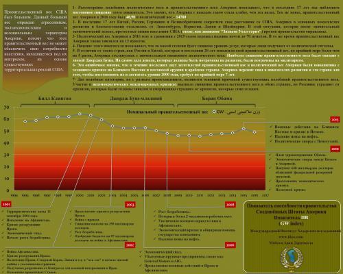Перевернутые мечты ковбоев (анализ колебания политического веса и правительственного веса США)