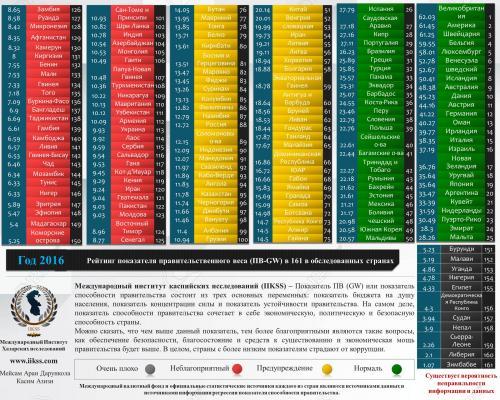 Рейтинг показателя правительственного веса (GW) в 161 в обследованных странах в 2016 году