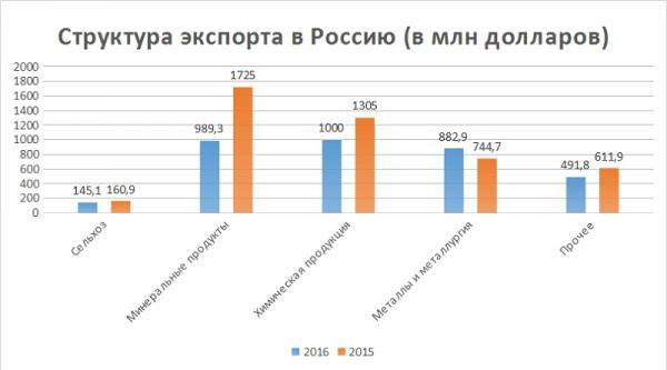 Казахстан теряет главного партнера — Россию