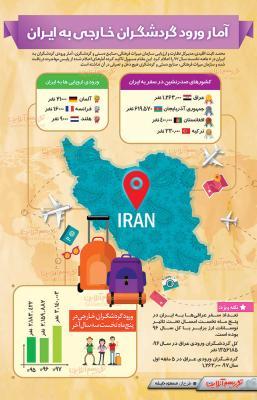 امسال چند گردشگر خارجی وارد ایران شدند؟