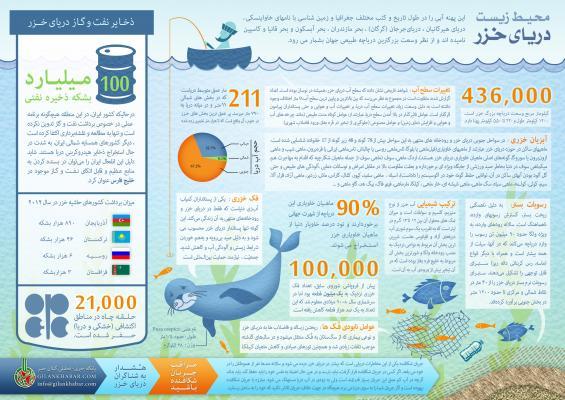 محیط زیست دریای خزر