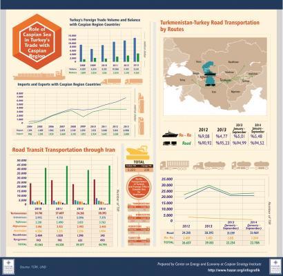 میزان مبادله کالا میان ترکیه و ترکمنستان از طریق زمینی و دریایی